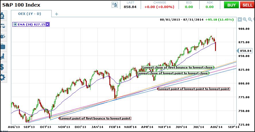 oex trend lines drawn