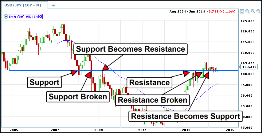 usdjpy support-resistance reflexive