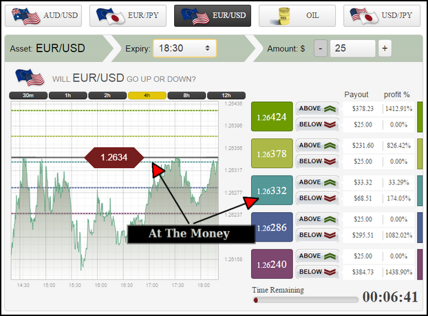 Binary options ladder strategy
