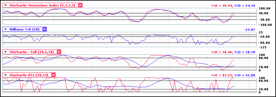 copy 1 of stochastic indicators