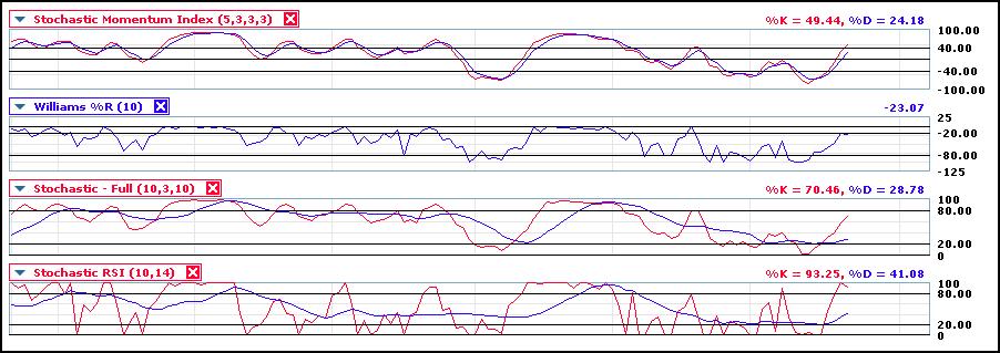 copy 1 of stochastic indicators
