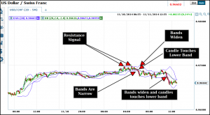Bollinger Bands Are Best for short term binary options trading
