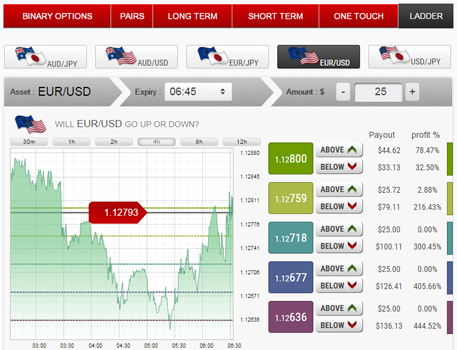 Binary options.net.au review