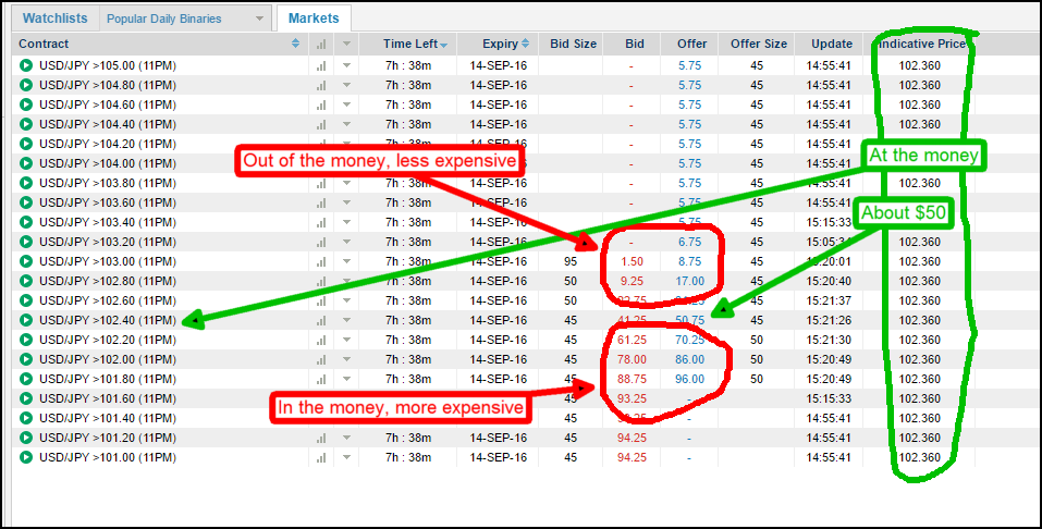 spreads in binary options strategies