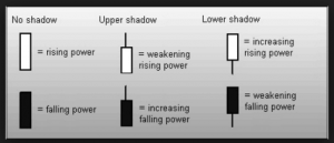 candlestick-shadow-power-min