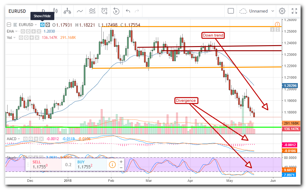 Eur Usd 18 Crude Oil Gold Prices Edge